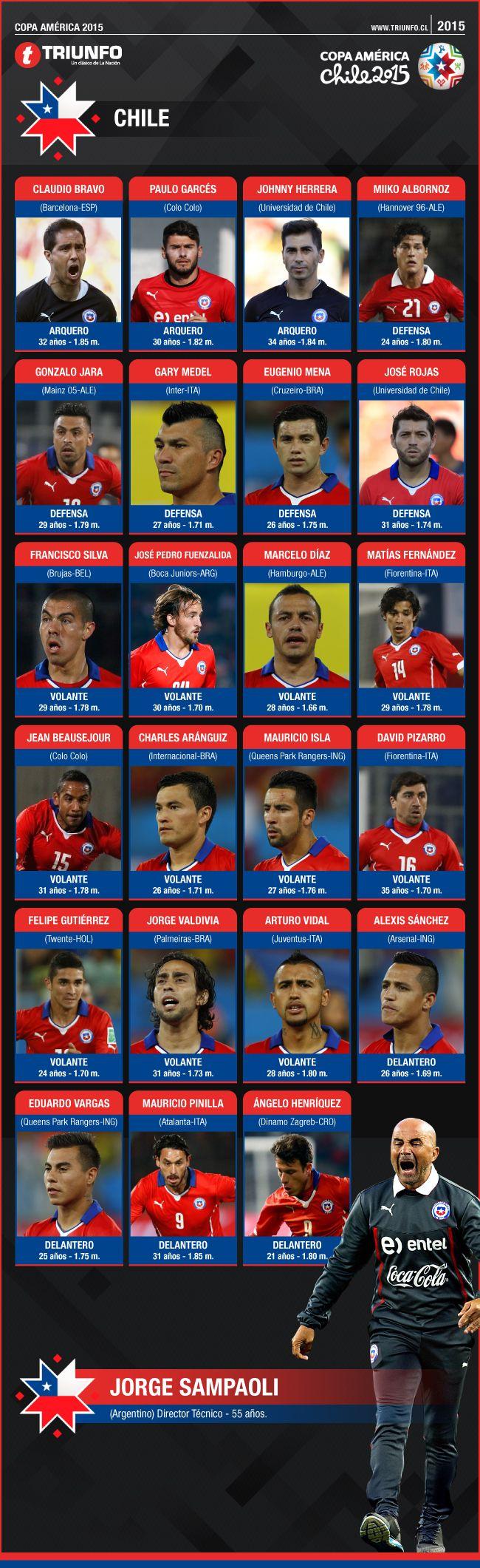 El plantel de Chile para Copa América