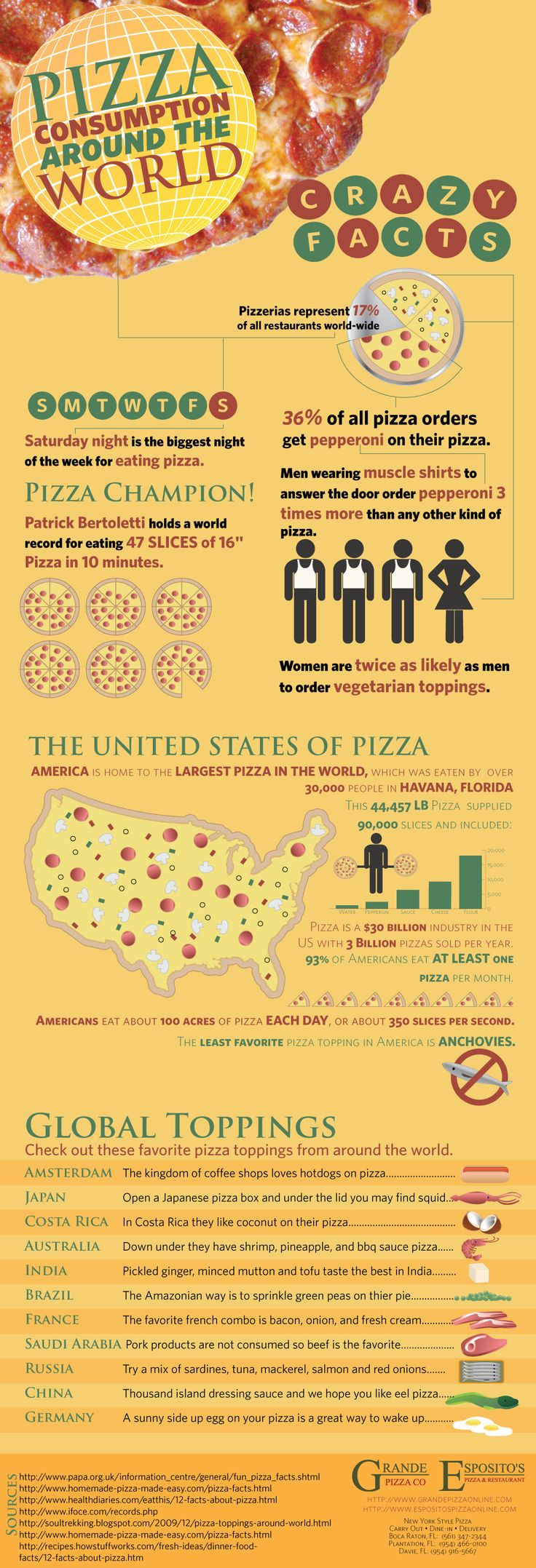Interesting Infographic from Esposito's Pizza