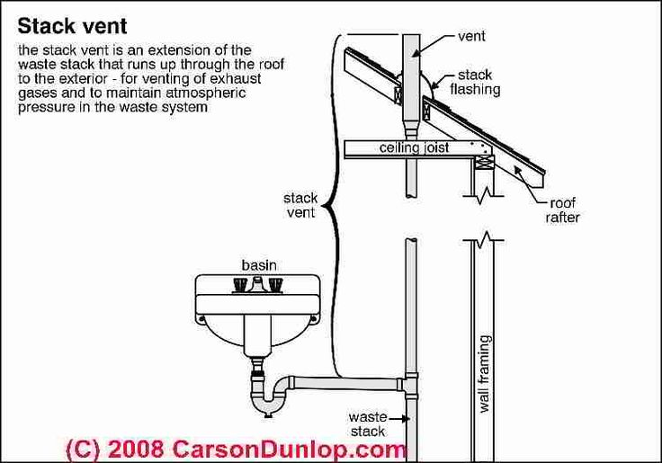 diagram for plumbing vent system