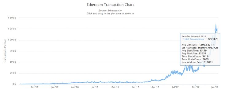 Bittrex ceases to create new Etherum deposit addresses due to network congestion