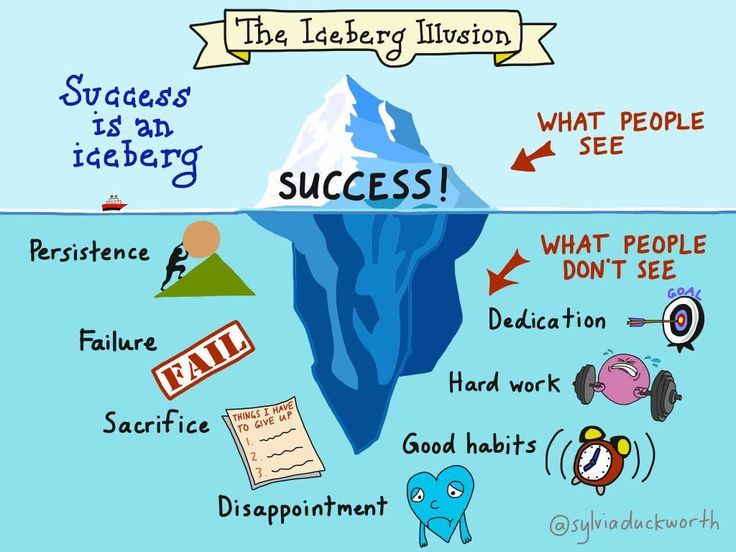 "New #sketchnote: The Iceberg Illusion, inspired by @matthewsyed's book ""Bounce"" cc @ShellTerrell @dougpete #edchat"