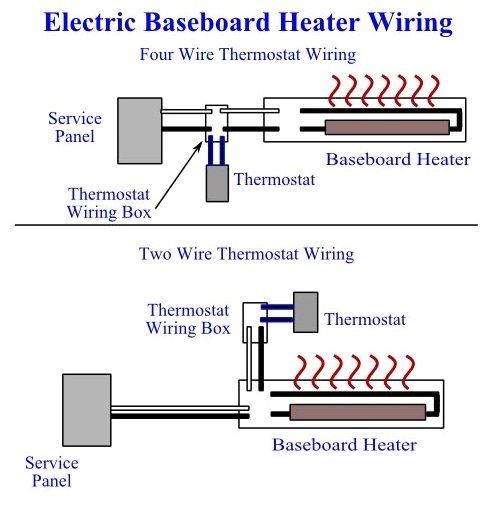 Outstanding Wiring Diagram Baseboard Heater Installation 3 M Wire Simple Basic Wiring Cloud Oideiuggs Outletorg