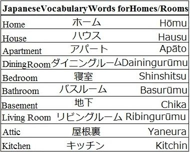 Japanese Vocabulary Words for Homes and Rooms - Learn Japanese