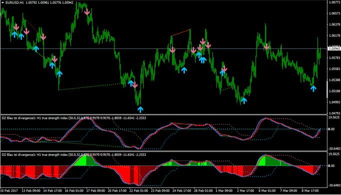 Forex True Strength Index Tsi Indicator For Mt4 Free Strength