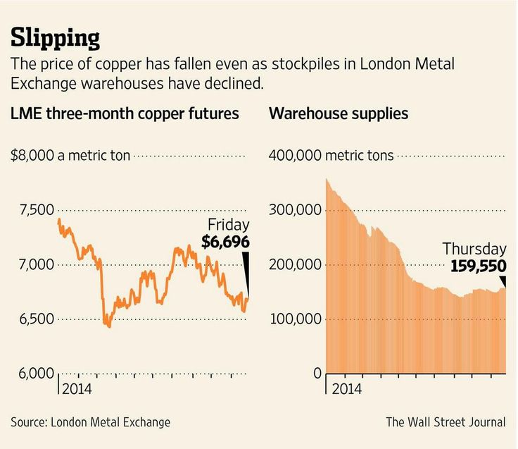 The price of copper has fallen even as stockpiles in LME warehouses have declined. http://on.wsj.com/1svEq0I