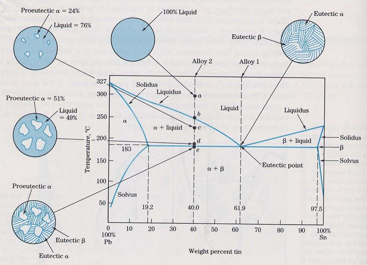 Eutectic Phase Diagram
