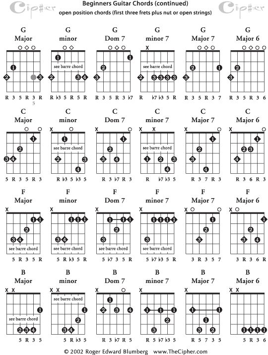 40 best Alternate Tunings images on Pinterest | Guitar chord, Guitar ...