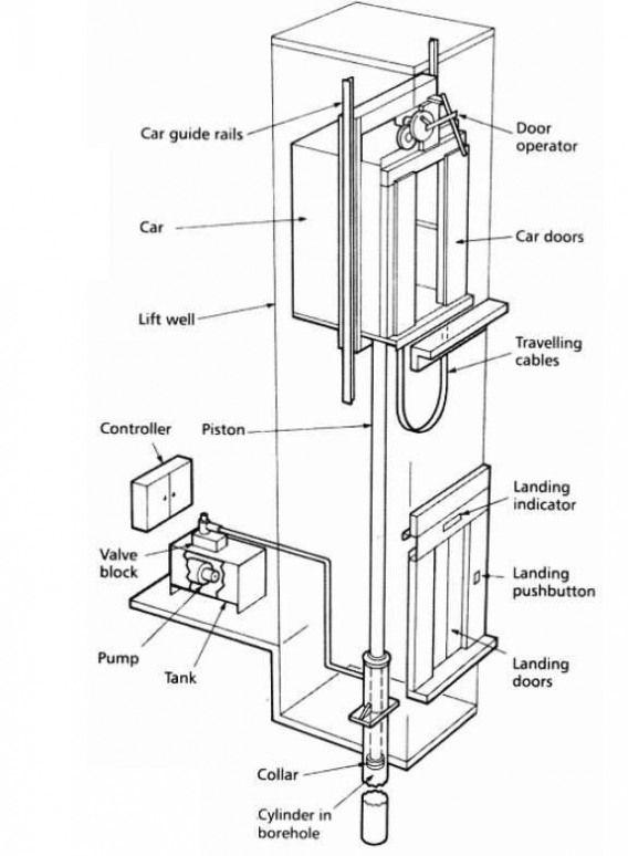 Elevator Drawing Google Search Architecturaldrawing Architectural Drawing Poster Hydraulic Systems Elevation Elevator Design