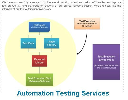 automated app testing
