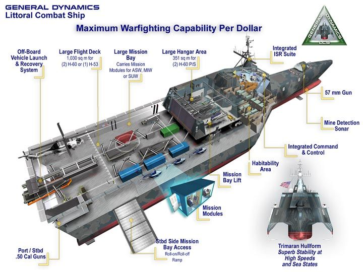 U.S. Navy Future Warships | US Navy And Its New Littoral Combat Ships (LCS) - World Of Defense