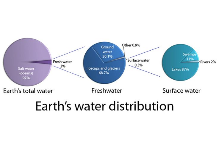 Distribution of Water On Earth | Over 70% of the Earth's surface ...