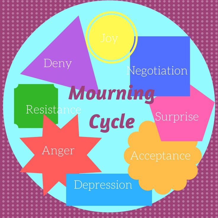 #emotions, #happiness Mourning Cycle by Kübler-Ross