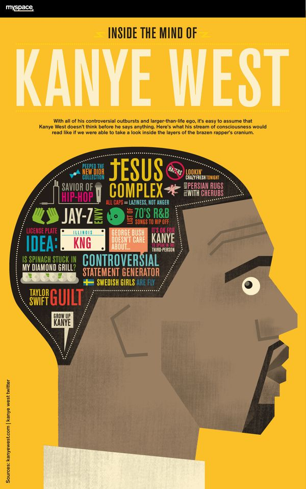 Kanye West has gotten me through many LONG bus and train rides. Mainly The College Dropout and Late Registration. He's my go to. I like his songs that tell stories. This is a long caption - sorry. KANYE WEST INFOGRAPHIC.