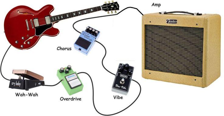 Configuración estándar guitarra, ampli y pedales para BLUES