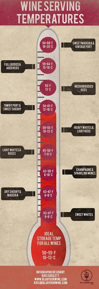 Ever wish you knew all the wine serving temperatures? Here is a good cheat-sheet so you always get the most out of your bottle!   {wineglasswriter.com}