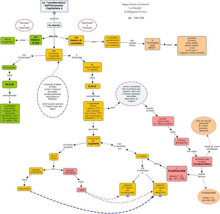 Mappa sull'analisi critica del capitalismo attuata da Marx.