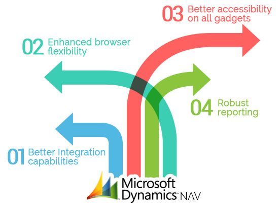 #Microsoft Dynamic NAV is the best software solution for Enterprise Resource Planning [ERP] and Customer Relationship Management [CRM]. Contact Kaushalam to integrate #DynamicNAV in your #eCommerce website.