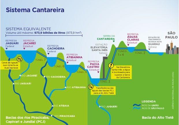 Ilustração da Agência Nacional de Águas (ANA) sobre o Sistema Cantareira (Foto: Reprodução ANA)