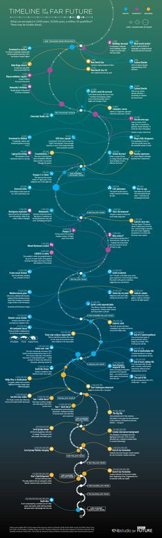Far Future Timeline - What can we expect in 1,000 years, 10,000 years, a million, 10 quadrillion? There may be trouble ahead...
