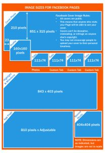 Facebook Image Sizes, Facebook Cover Image Size, Facebook Tabs Size, Profile Picture Image Size