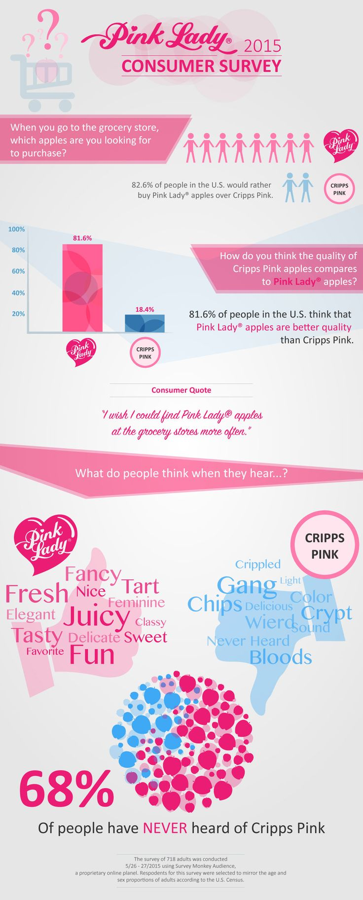 Consumer Survey Infographic Shows Fondness For Pink Lady® Brand! | Pink Lady America