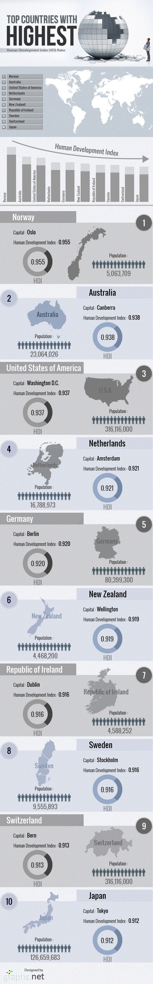 Norway, Austria and United States Top Human Development Index