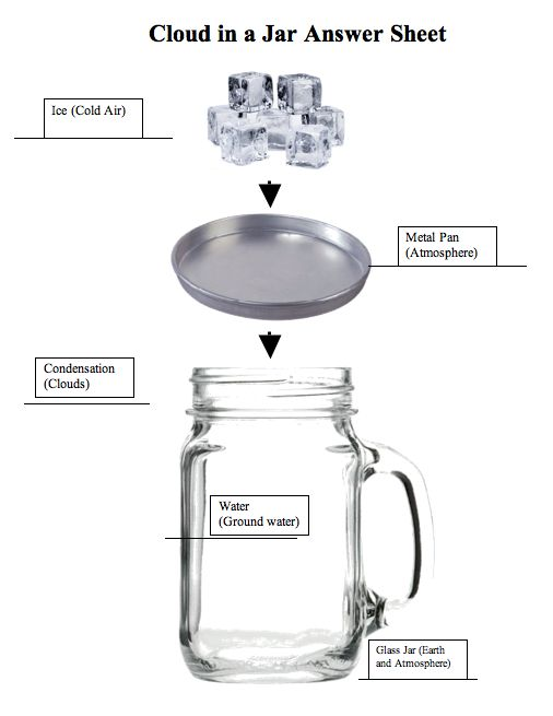 """FREE SCIENCE LESSON - """"How Clouds Are Made, or Cloud in a Jar"""" - Go to The Best of Teacher Entrepreneurs for this and hundreds of free lessons.  Kindergarten - 3rd Grade  #FreeLesson  #Science  http://www.thebestofteacherentrepreneurs.net/2013/03/free-science-lesson-how-clouds-are-made.html"""