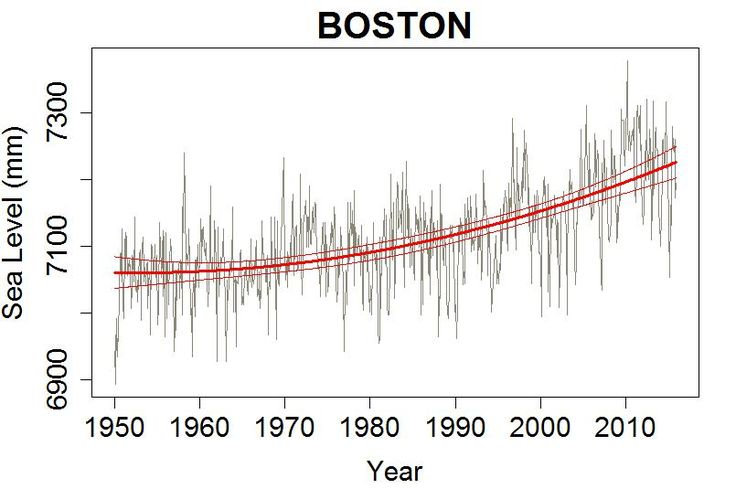 Willis gets it right? Not. Willis Eschenbach has a post at WUWT claiming to show that sea level rise is not accelerating. What he actually demonstrates is that he doesn't know how to tell.