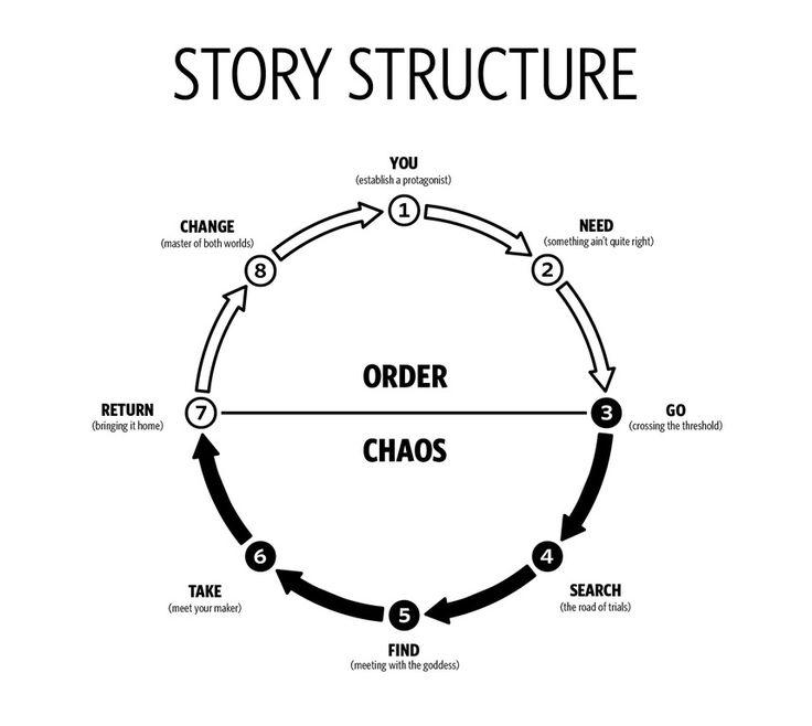 Large story circle Storytelling Pinterest Toolbox - küchenarbeitsplatte online bestellen