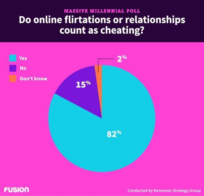 how to tell if someone is flirting on facebook