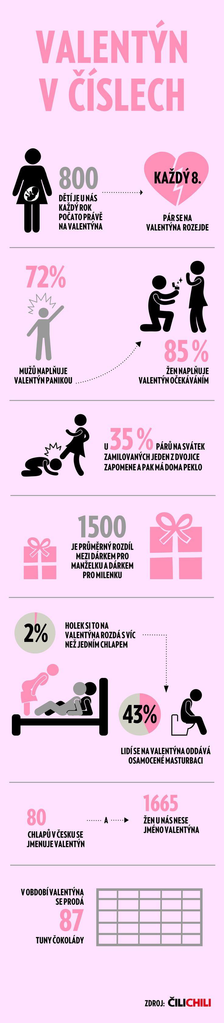 Blíží se svátek svatého Valentýna. A všechno, co by vás o něm mohlo zajímat, ví Čilichili a jejich infografika.