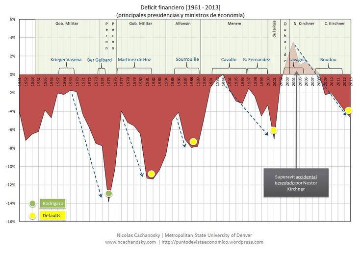 #Argentina  economia a lo largo del tiempo via ncachanosky.com