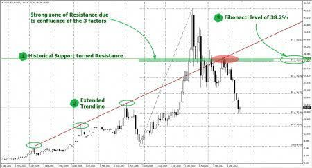 How To Use Confluence Zones When We Trade Finding A Good Price