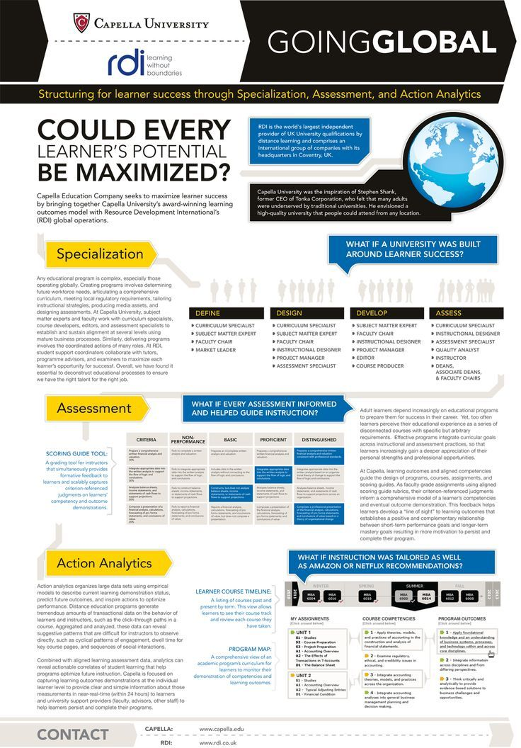 35 best Academic posters images on Pinterest Design posters - assessment specialist sample resume