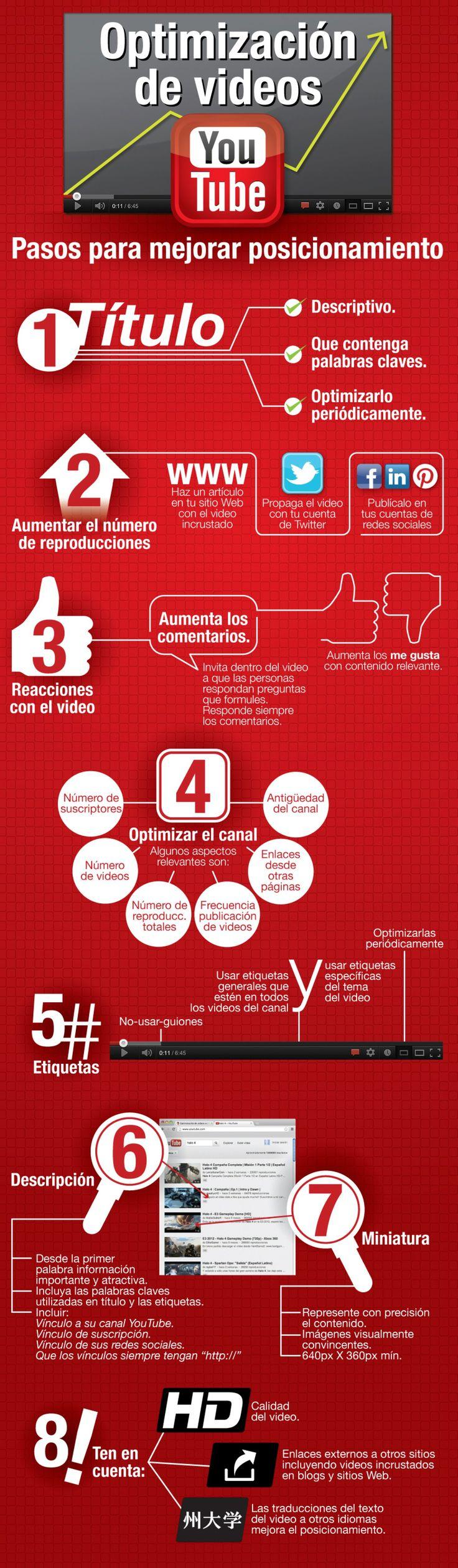 Optimización de Videos en YouTube