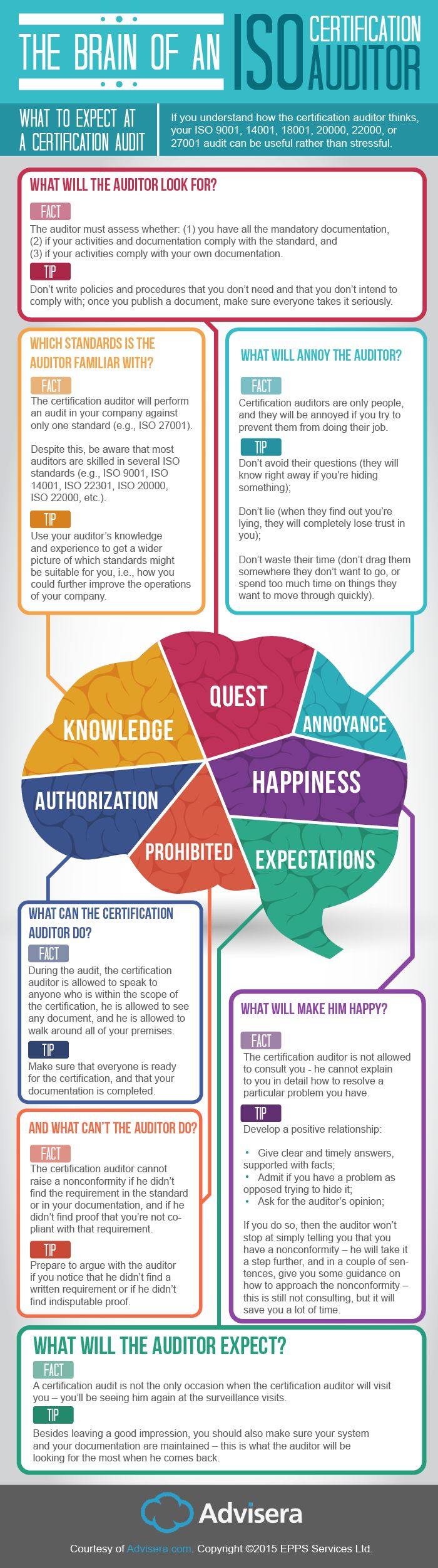 The Brain of an ISO Auditor – What to Expect at a Certification Audit #infographic #Business