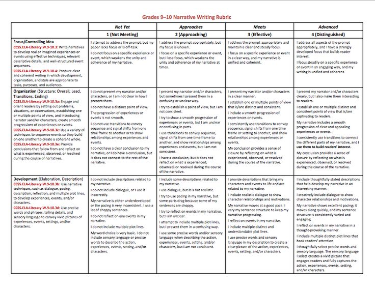 Ccss Grade 9 10 Narrative Writing Rubric Student
