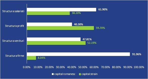 Structura industriei de mobila din Romania