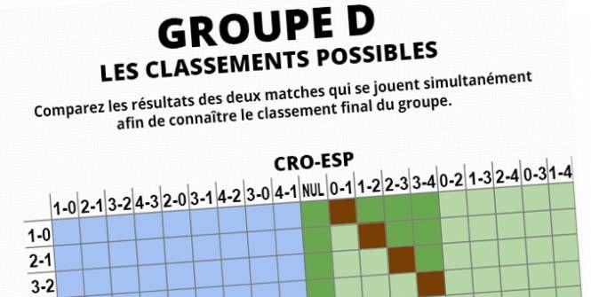 Euro - Gr. D - Le classement en direct du groupe D, selon l'évolution des matches Check more at http://www.lequipe.fr/Football/Actualites/Le-classement-en-direct-du-groupe-d-selon-l-evolution-des-matches/697344#xtor=RSS-1