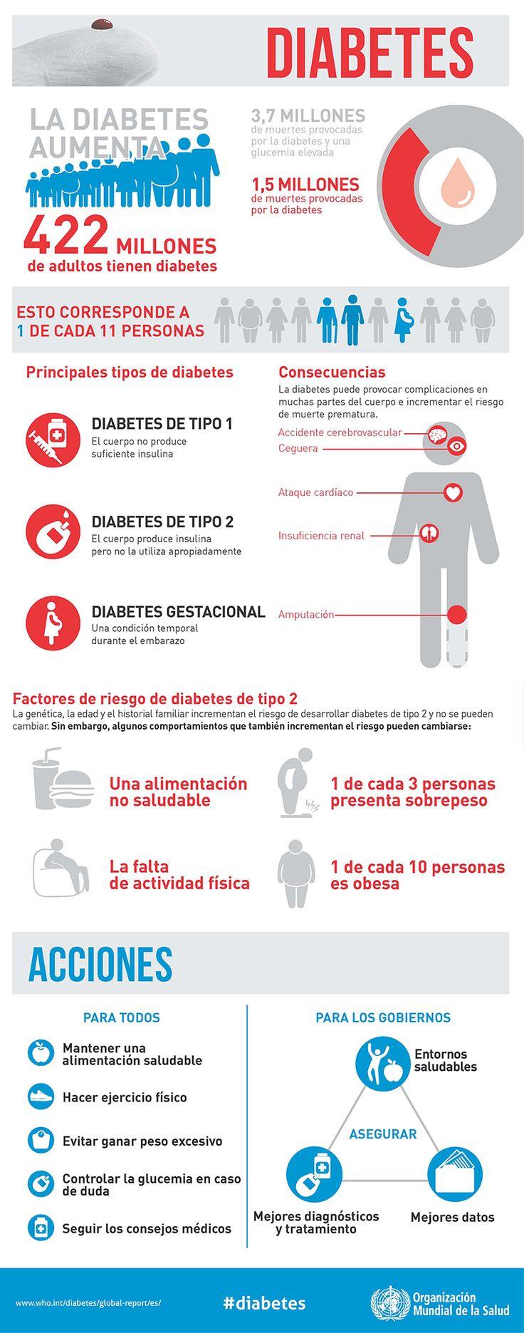 """Infografía """"Diabetes"""" sobre el informe mundial de la OMS (2016). Difundida por la OMS (Organización Mundial de la Salud) basada en su Informe mundial sobre la diabetes (2016). Autor: OMS (Organización Mundial de la Salud)"""