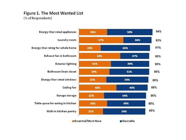 """What Do Home Buyers Really Want?  According to a study by NAHB, 89% of home buyers say Energy Star rated windows are either a """"must have"""" or """"desirable"""" when making their buying decision. Windsor is proud to be an Energy Star Partner!"""