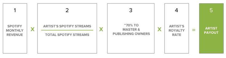 ¿Cómo se reparten los beneficios en Spotify? ¿Qué es lo que le llega al artista?