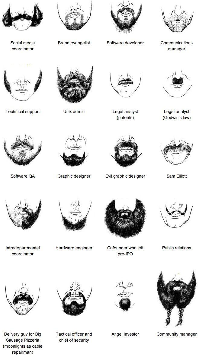 Wer glaubt, dass Erfolg nur von inneren Faktoren wie Motivation oder Fleiß abhängt, der hat sich beim Rasieren geschnitten. Die Kollegen von Wired haben aufgelistet, welcher Bart für welchen IT-Beruf der Richtige ist.
