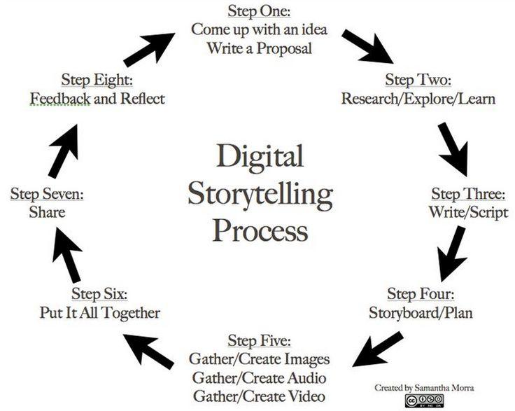 Best TechnologyDigital Storytelling Images On