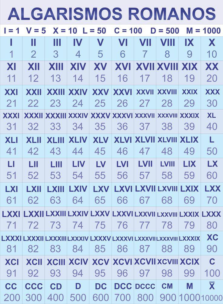 Algarismos Romanos! - matemática