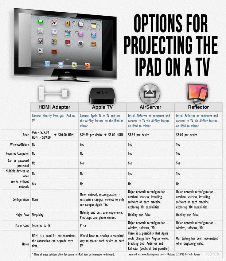 Apple & Educación » ¿Cómo proyectar el iPad en la pizarra digital?