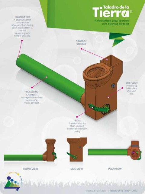 The Earth Auger Toilet: Innovation in waterless sanitation - Resources • SuSanA