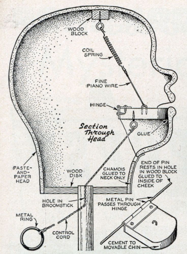 Ventriloquist Dummy Construction Diagram Via