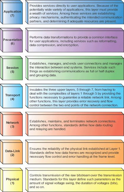 osi model - Google Search