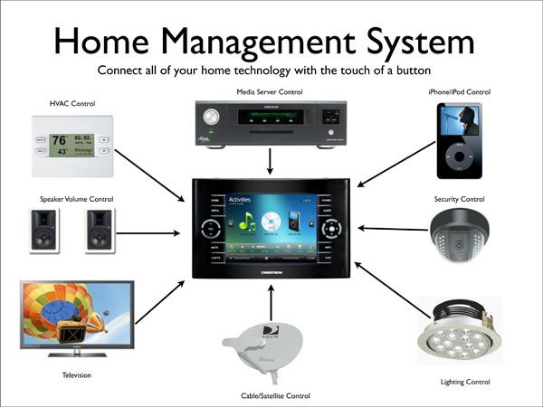 A complete smart home automation system connects all the electronics,  appliances, lighting and other